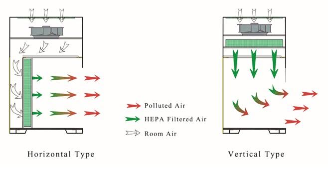 Biobase Vertical Laminar Flow Clean Bench