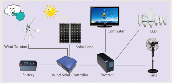 Sunning DC Wind Generator 24V Hybrid Power Supply System