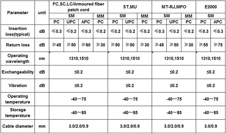 FC-St Sm/mm/Om1/Om2/Om3/Om4 Sx 2.0/3.0 PVC/LSZH Optical Fiber Patch Cord