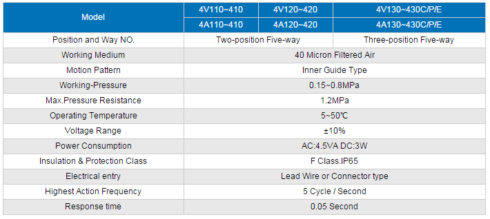 4V210-08 Pneumatic Directional Solenoid Valve