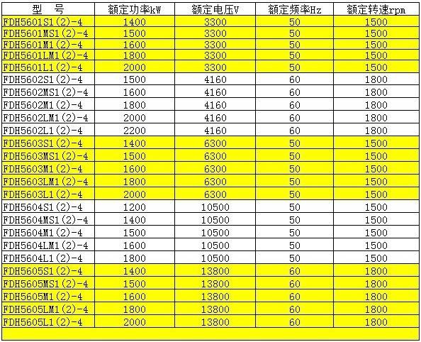 3300V-13800V High Voltage Series Brushless AC Generator (1400KW-2000KW) Fdh