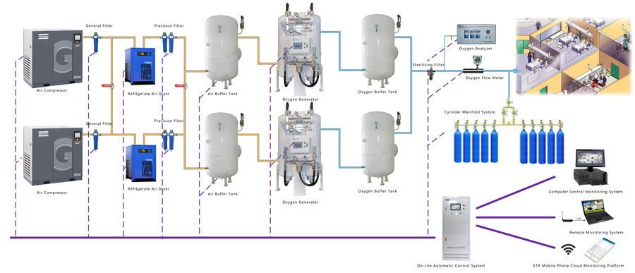 Gas Generation Equipment Hospital Psa Medical Oxygen Generator Concentrator