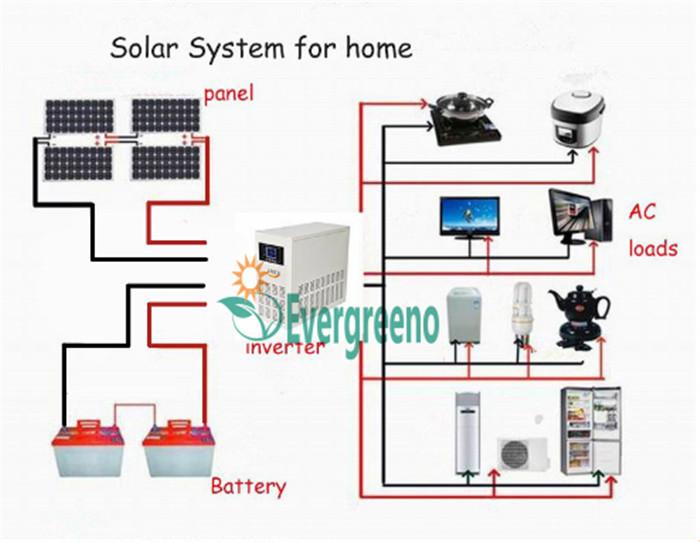Solar Power Inverter Price for Home