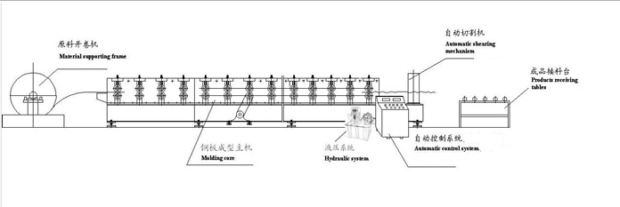 Sandwich Panel Production Line Roll Forming Machine (HKY)
