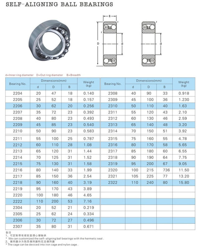 Stainless Steel Self-Aligning Ball Bearing 108 126 127 129 1200 1201 1202 1203 1203k