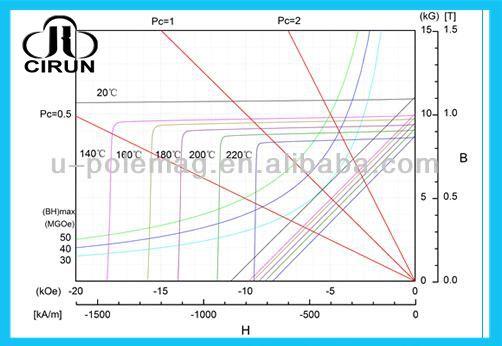 China Manufacturer Super Strong High Grade Rare Earth Sintered Permanent Magnetic Car Phone Holder Magnet/NdFeB Magnet/Neodymium Magnet