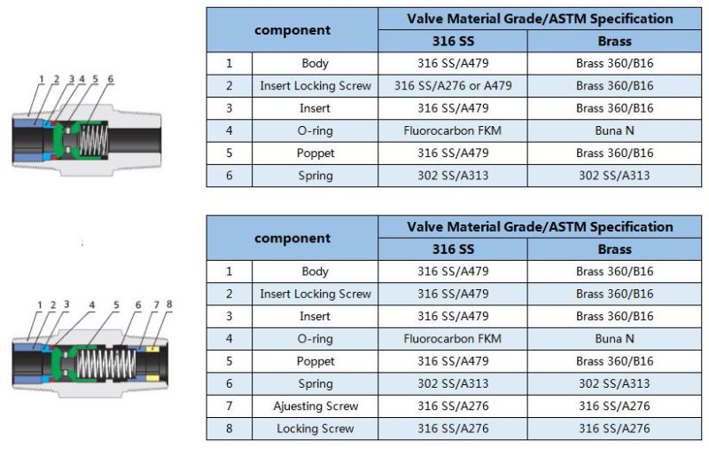 Non-Return Thread Stainless Steel Check Valve
