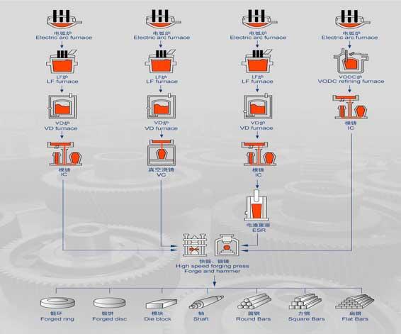 China Manufacturer of CNC Machine Part