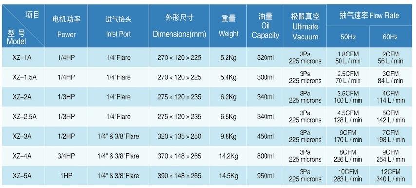 Rotary Vane Vacuum Pump for Lab Medical Equipment (2XZ-1A)