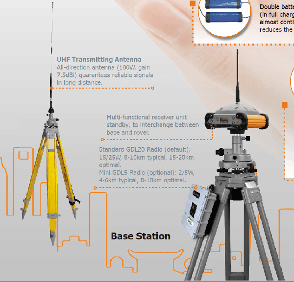 Long Work Distance South S86 Rtk Gnss Surveying Equipment