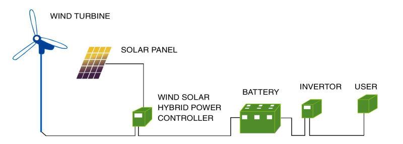 2016 Wind Hybrid Solar Power System for Monitoring
