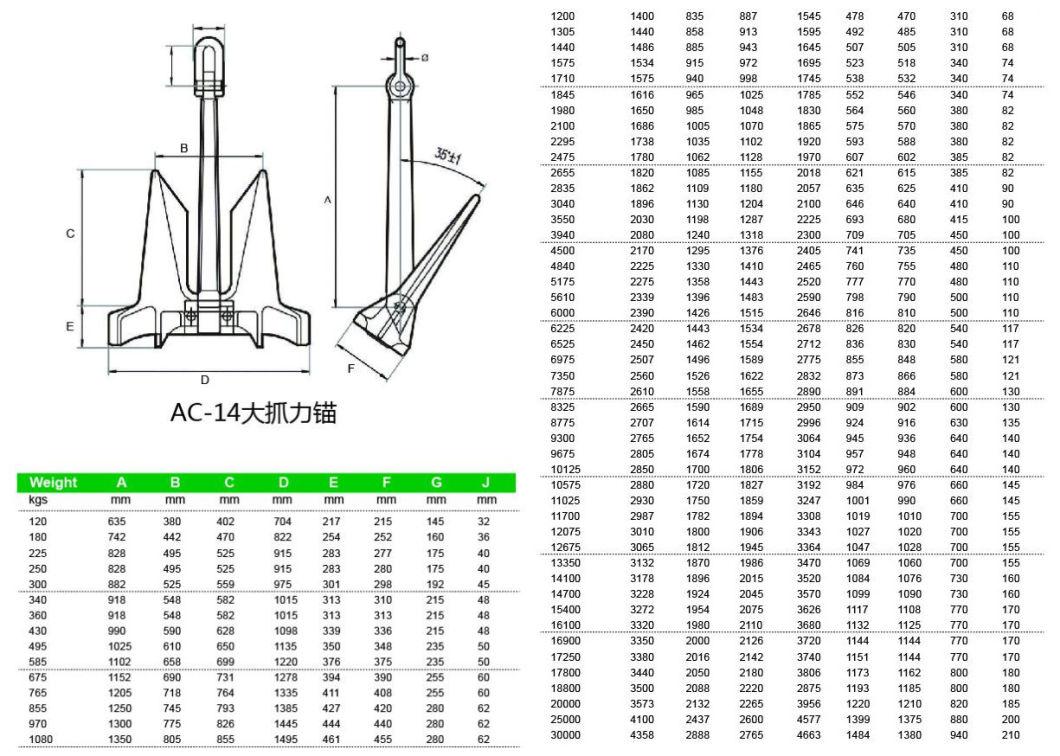 7875kg Marine AC-14 Hhp Anchor with ABS Kr Lr BV Nk CCS Dnv Rina...Cert.