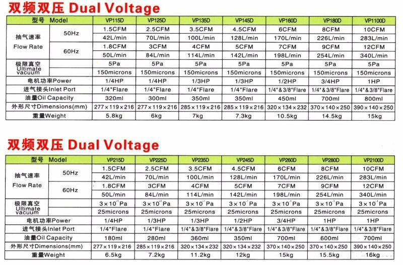 Dual Voltage Dual Stage Vacuum Pump