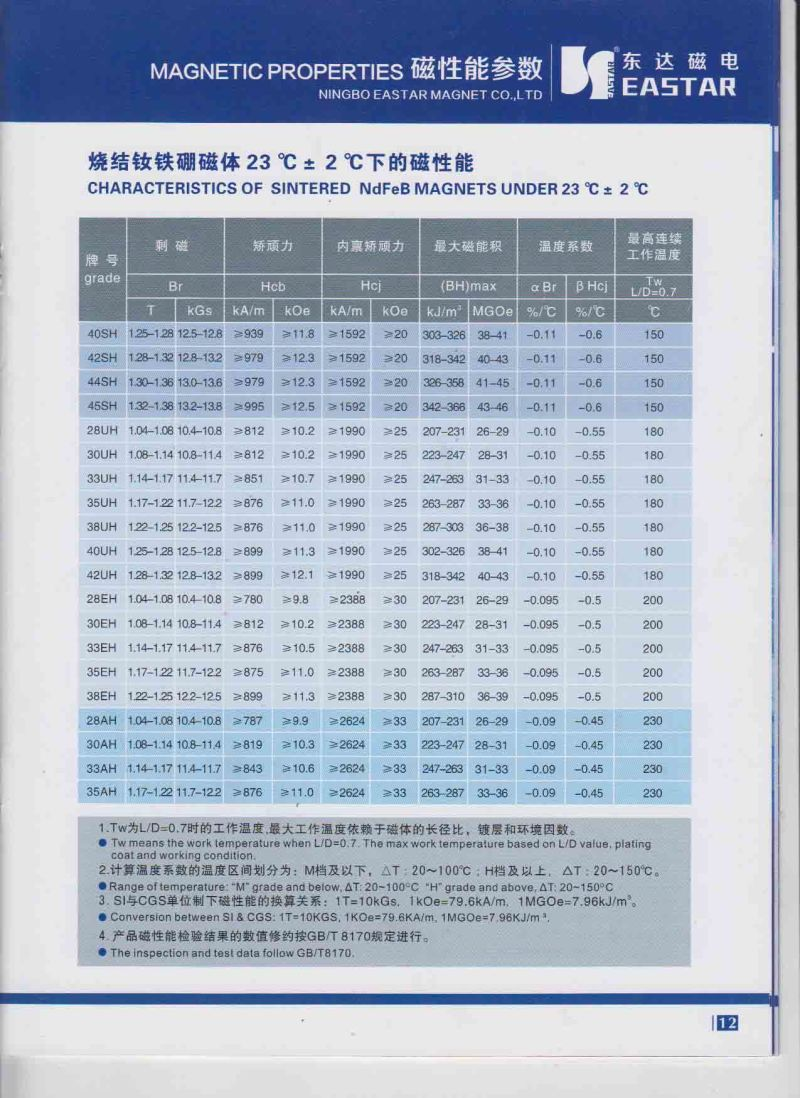 N35-N52 Permanent Mortor Magnet for Wind Generator