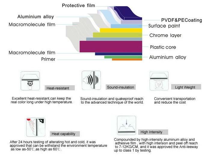 Mirror Surface ACP Aluminum Composite Panel Material