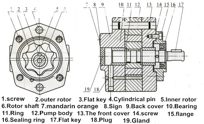 Hydraulic Gear Oil Pumps