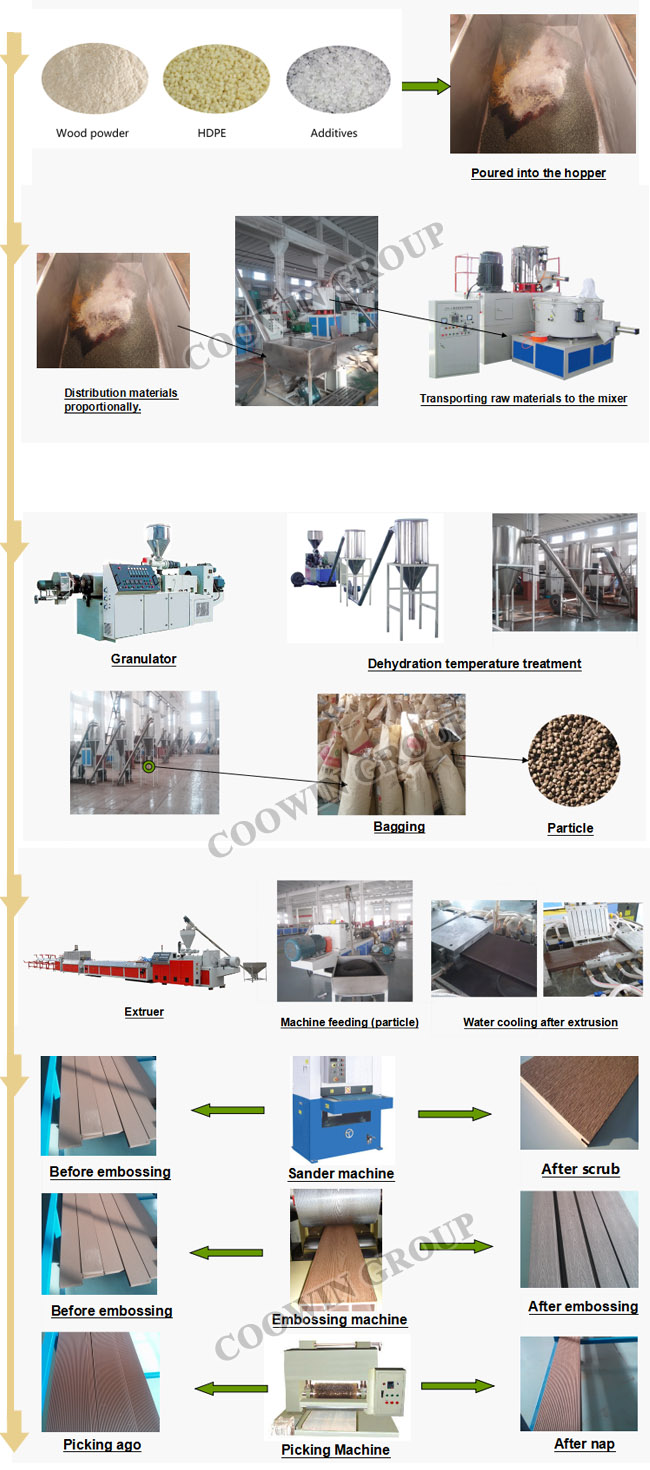 Double Screw WPC PVC Plastic Profile Production Line High Speed Extrusion