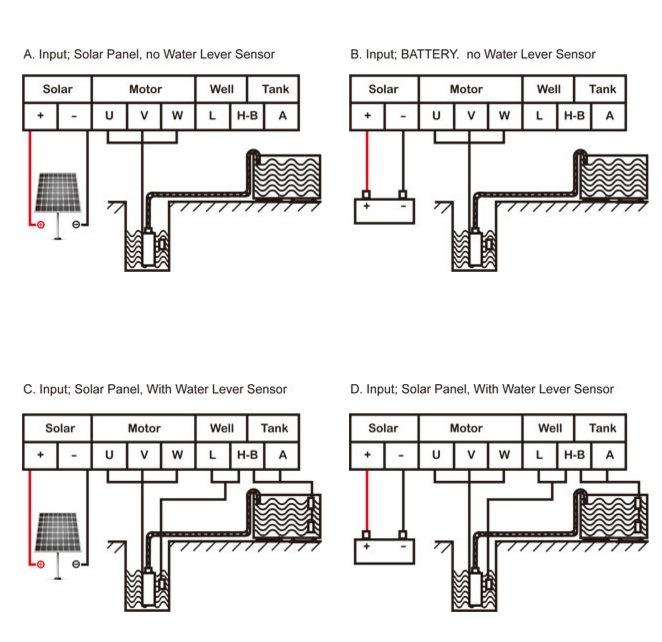 Acdc Pump, AC220V DC72 550watt Brushless Pmsm Solar Water Pump Jet Pump, Cpm, Sgj Pump, Save 30% Electricity