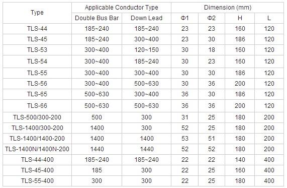 Tls Type Bolt Type T-Connectors for Double Conductors