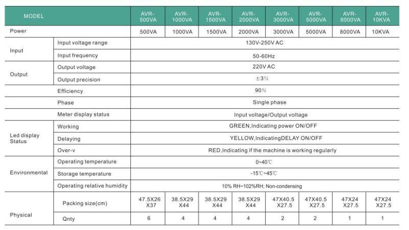 High Quality AVR-650va Sen & Pandit Stabilizer Price, Camera Stabilizer for Sale