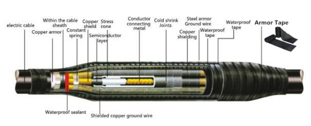 Fireproof Armor Cast to Protect and Strengthen Old Cable and Splices