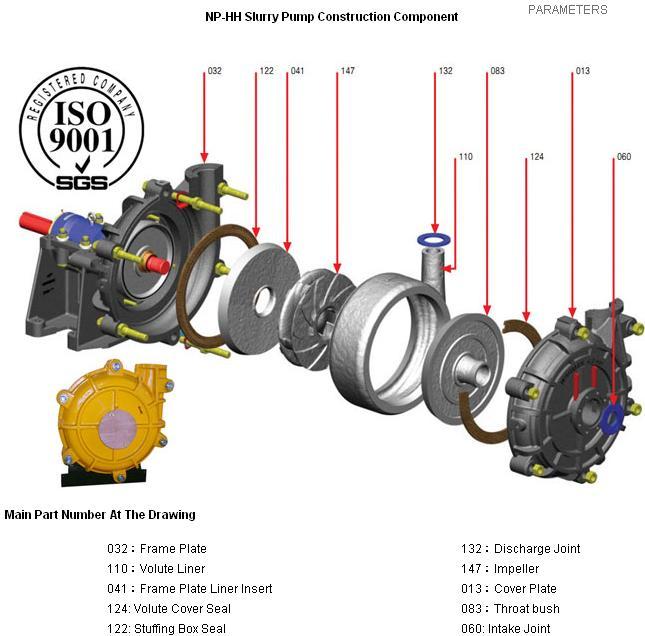 Hh Series High Head High Capacity Slurry Pump