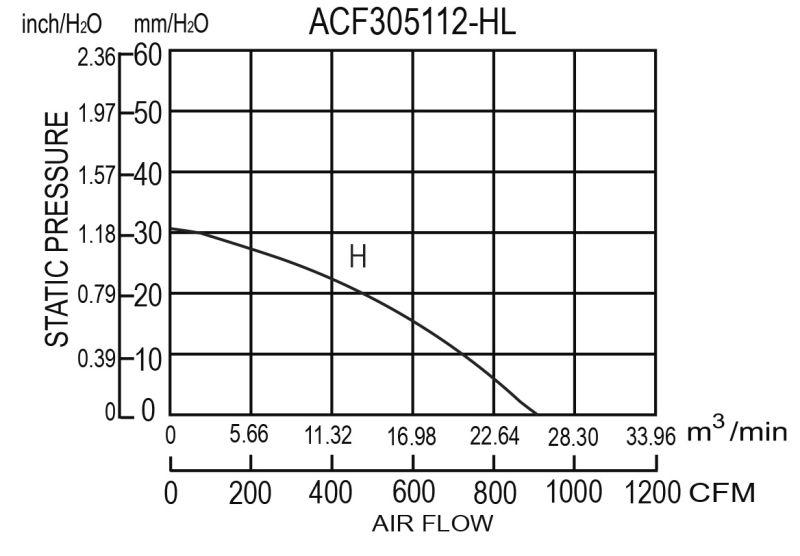 305*305*112mm Aluminum Die-Cast Ec Fans
