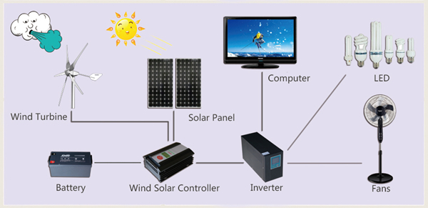 Hybrid Solar Wind System Small Wind Generator 300W with Low Price