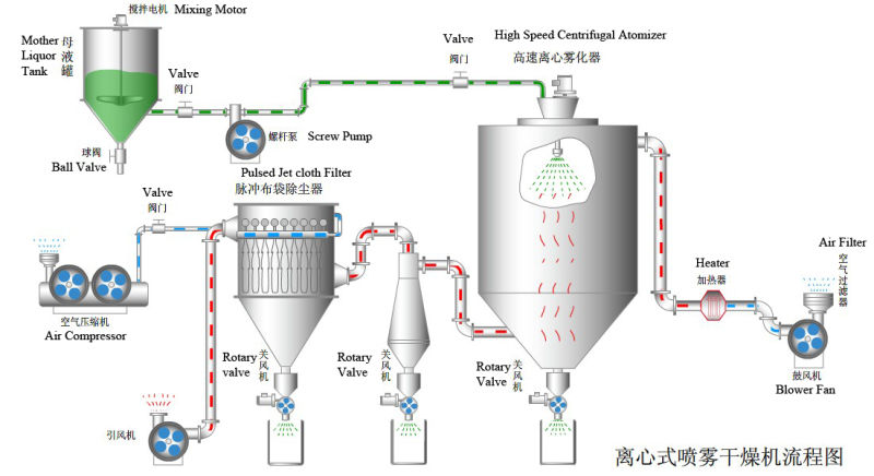 Maltodextrin High Speed Centrifugal Spray Drier