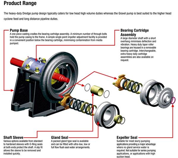 Yg Series Good Quality Gravel Centrifugal Slurry Pump