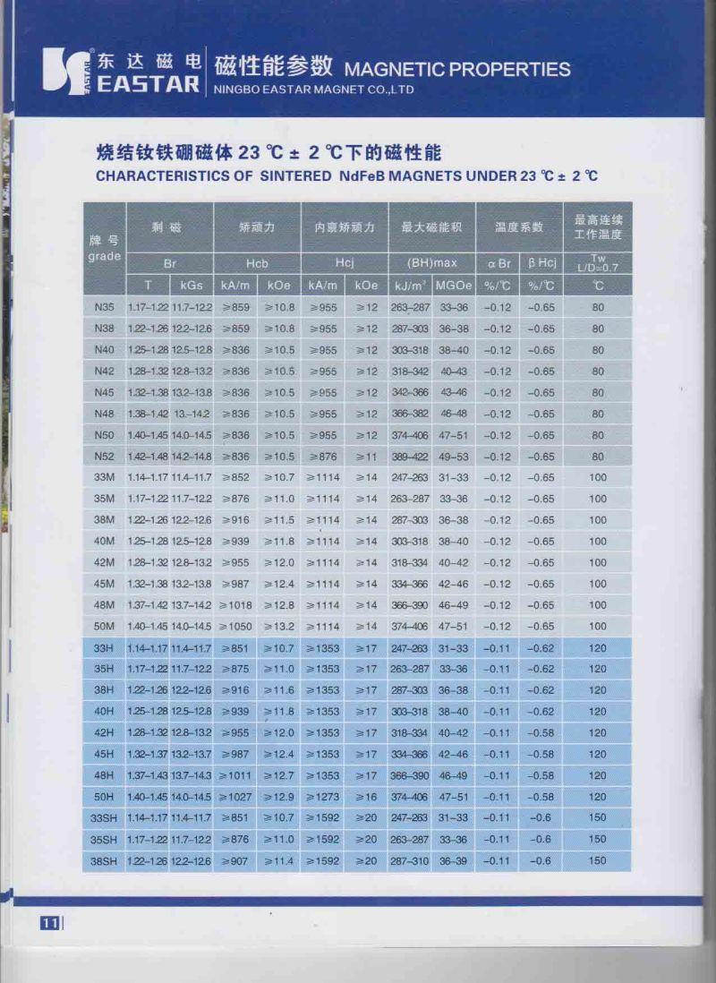 Big Size Permanent Neodymium Block Magnet with ISO Certificate
