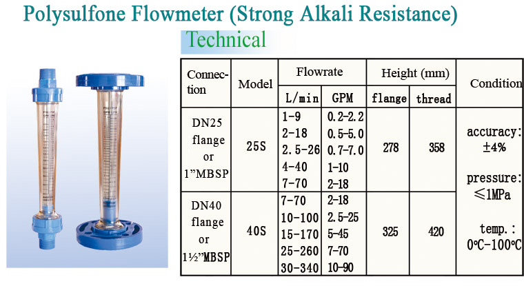 Panel Mounted Acrylic Liquid Flow Meter with Regulating Valve