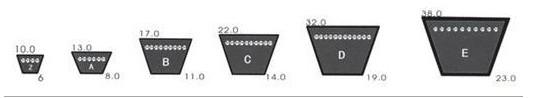 Agricultural V Belts Hb1550 for Power Transmission
