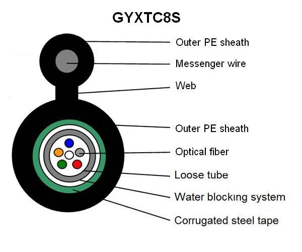 Outdoor Self-Support Steel Wire Armoured Fiber Optic Cable