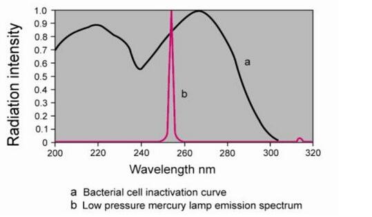 Tap Water UV Ultraviolet Disinfection Sterilizer