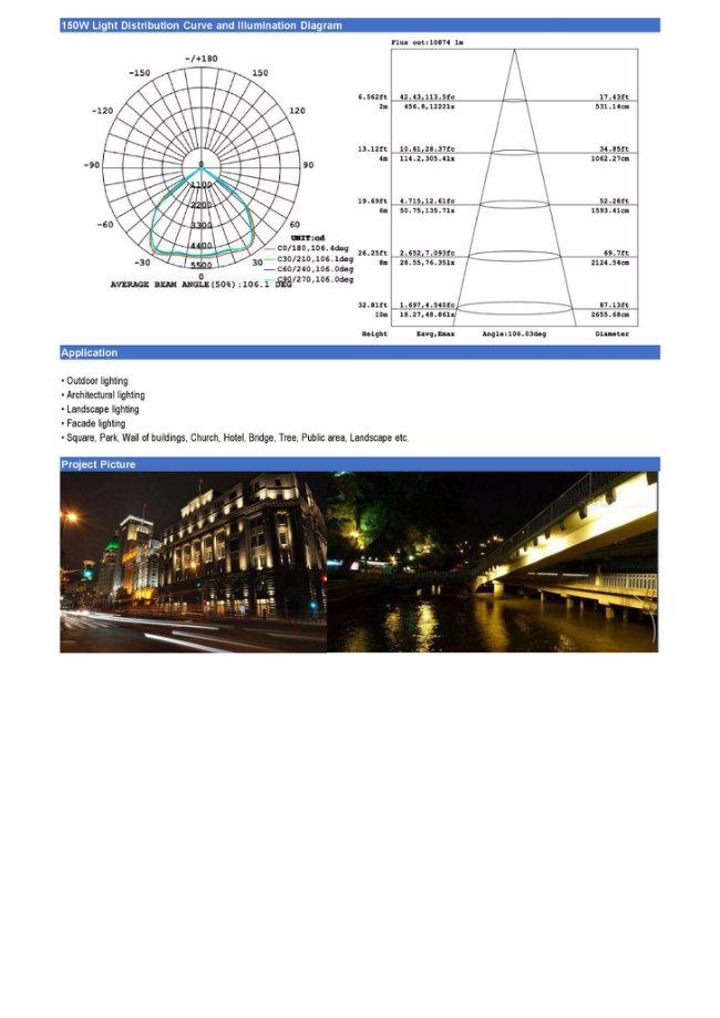 China Professional Manufacturer of LED Flood Light 100W IP65