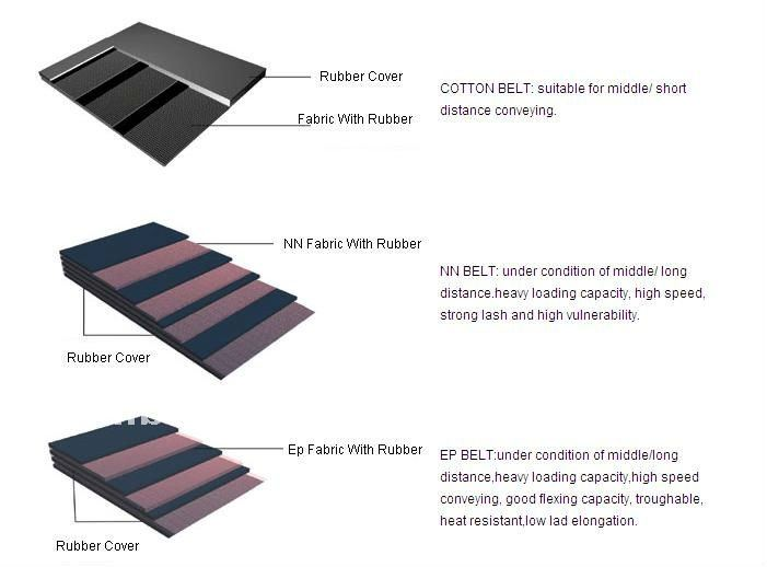 Factory Price Widely Used Conveyor Belt Ep Rubber Belt for Conveying Equipment