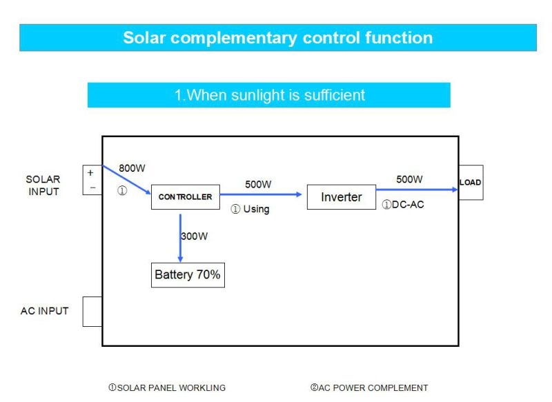 High Efficiency of Hybrid Inverter From 600W-6kw
