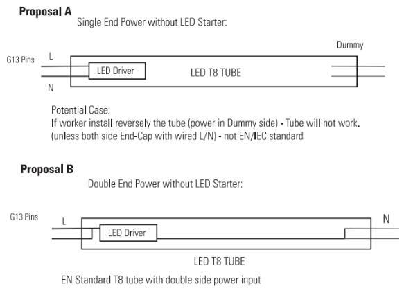 110-150lm/W Nanomaterials 600mm 1200mm 1500mm 18W T8 LED Tube Light (RB-T8-1200-A)