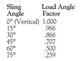Adjustable Slings - Four Legs Rope Sling