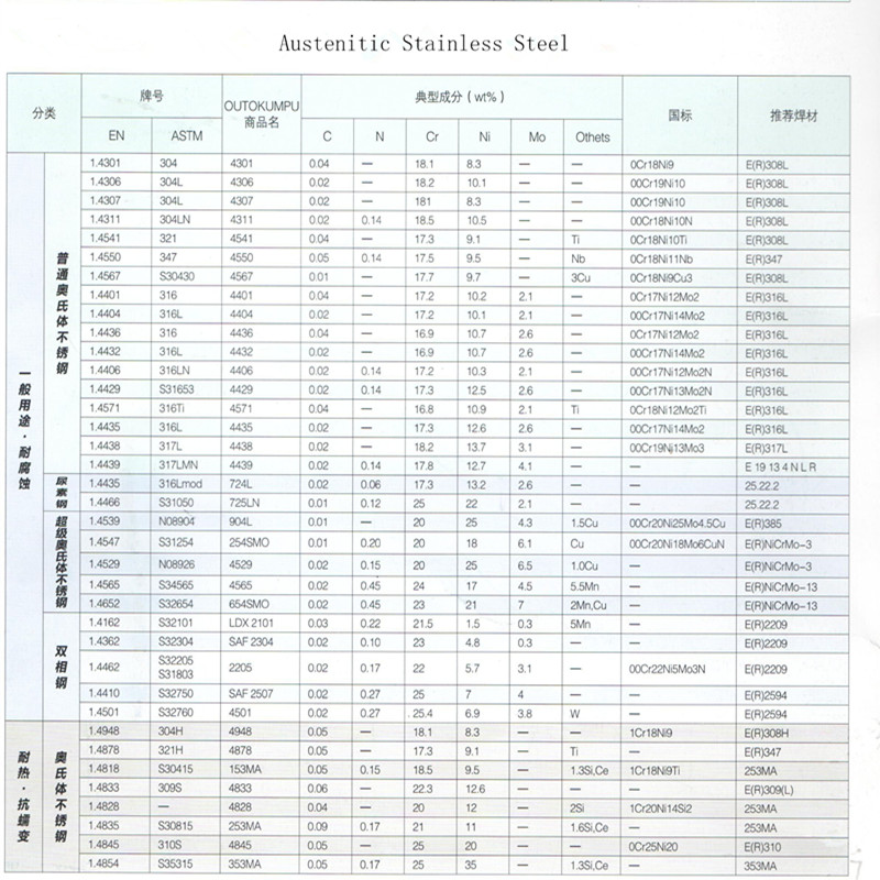 Nickel 270 N02270 2.4050 for Aviation Industry