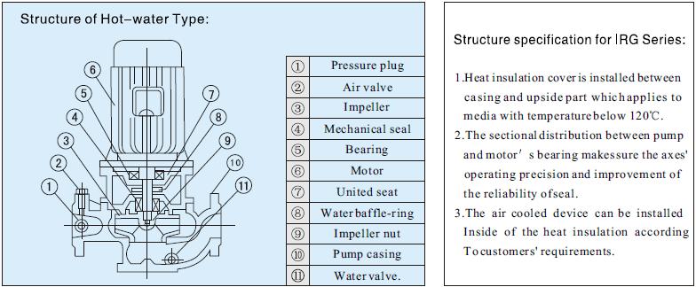 IRG Series Self-priming Centrifugal Generation Pump