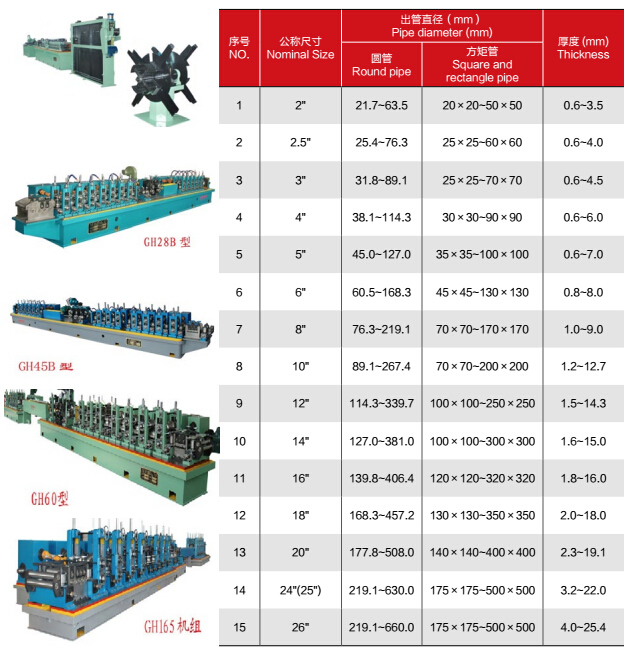 Construction Industry Tube Producing Equipment with Low Price