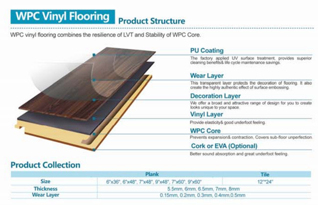 Europe Standard Waterproof WPC Floor