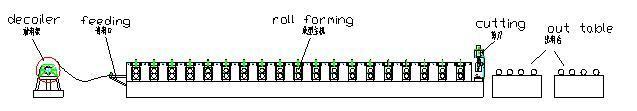 Corrugated Galvanized Steel Sheet Roll Forming Machine
