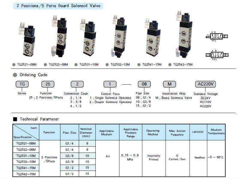 Tg Series Namur Solenoid Valve (TG2541-15M)