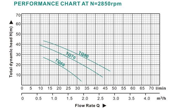 Pm50 1.0HP Peripheral Pump, Micro Vortex Pump, Clean Water Pump
