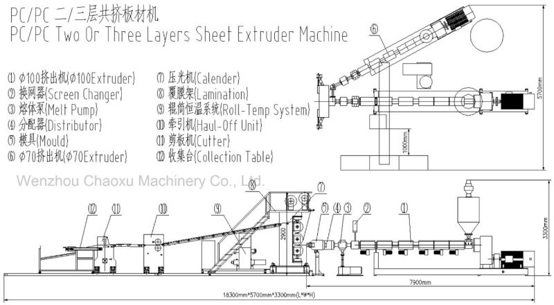 PC Two or Three Layer Twin Screw Plastic Extruder Machine