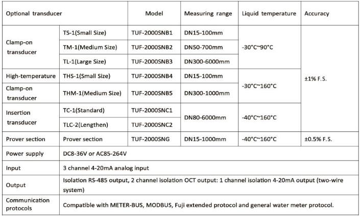 Split Type Ultrasnoic Flowmeter for Liquid