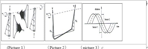 Mass Flow Meter-Coliolis Flow Meter-Measuring The Mass, Volume, Density